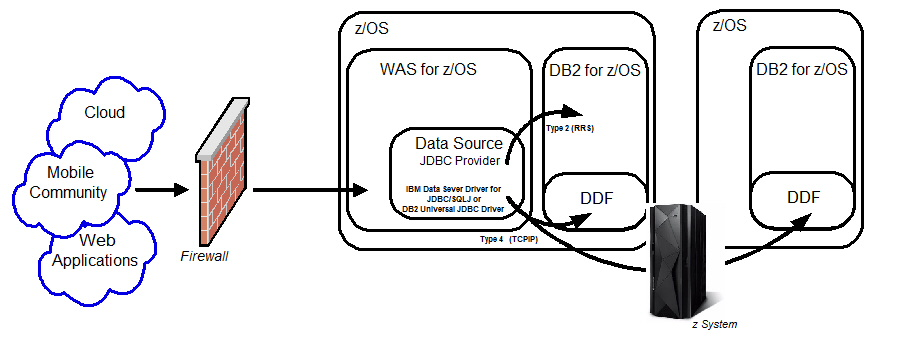 ABIS - Where has the DB2 Connect Gateway gone?